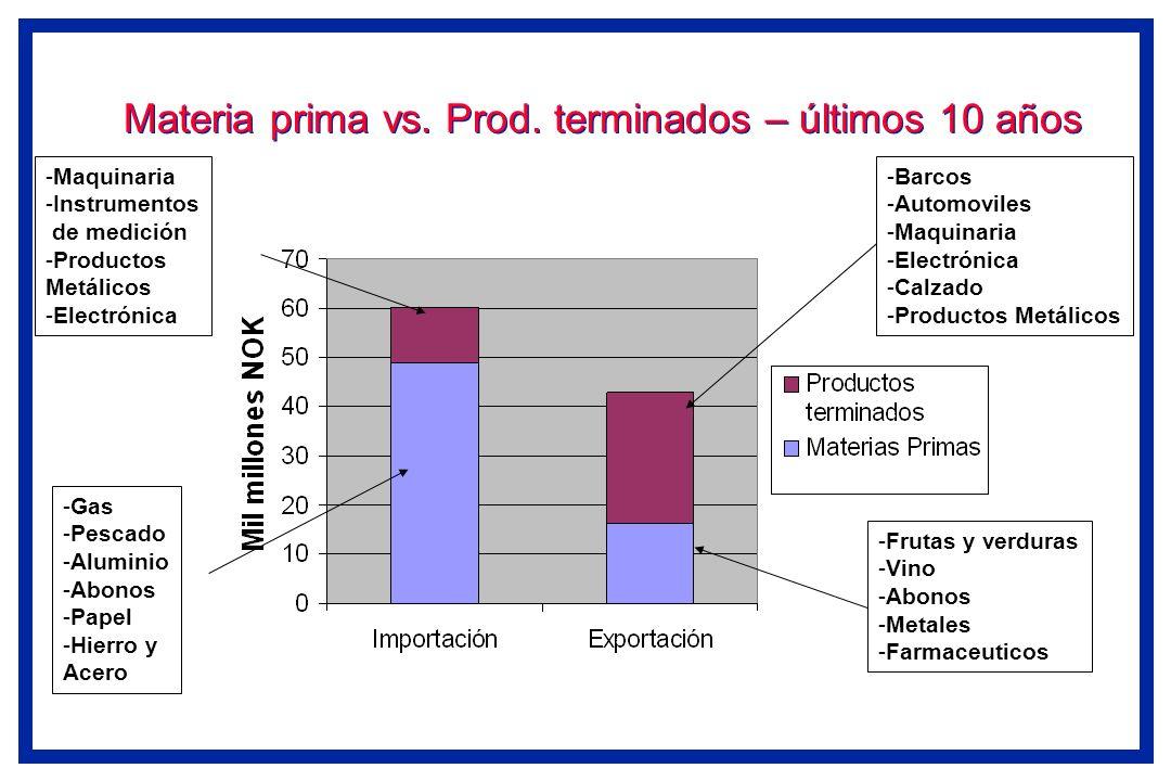 Materia prima vs. Prod. terminados – últimos 10 años -Maquinaria -Instrumentos de medición -Productos Metálicos -Electrónica -Gas -Pescado -Aluminio -