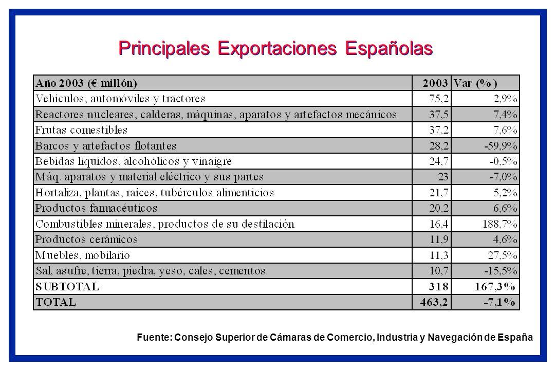 Exportaciones con destino a Noruega, realizadas por Galicia durante el año 2003 Fuente: Consejo Superior de Cámaras de Comercio, Industria y Navegación de España