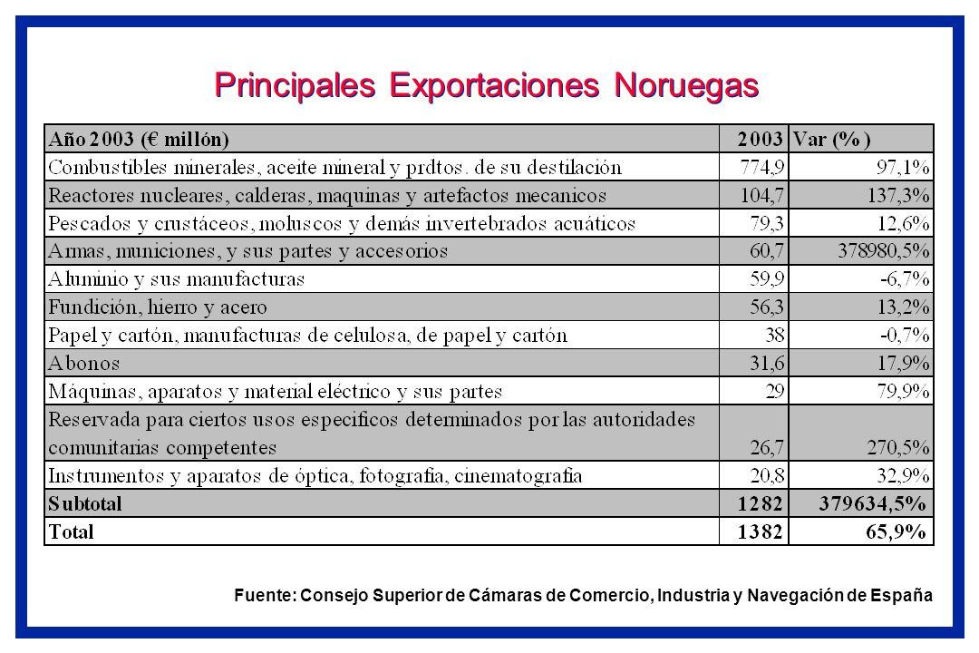 Principales Exportaciones Noruegas Fuente: Consejo Superior de Cámaras de Comercio, Industria y Navegación de España