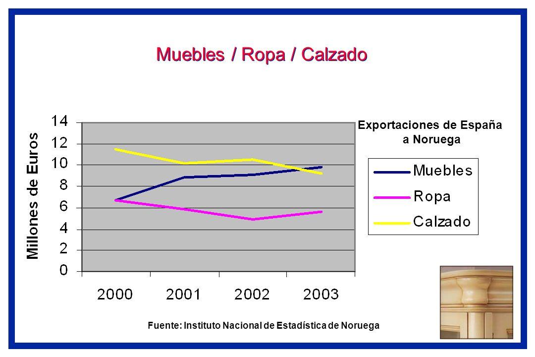 Muebles / Ropa / Calzado Fuente: Instituto Nacional de Estadística de Noruega Exportaciones de España a Noruega