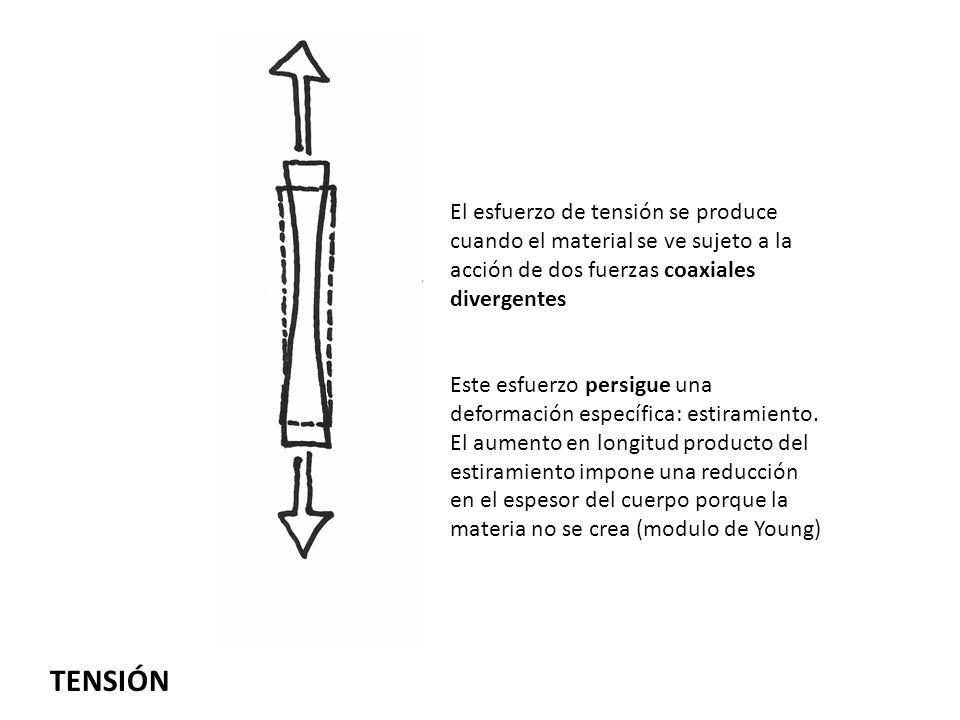 TENSIÓN El esfuerzo de tensión se produce cuando el material se ve sujeto a la acción de dos fuerzas coaxiales divergentes Este esfuerzo persigue una