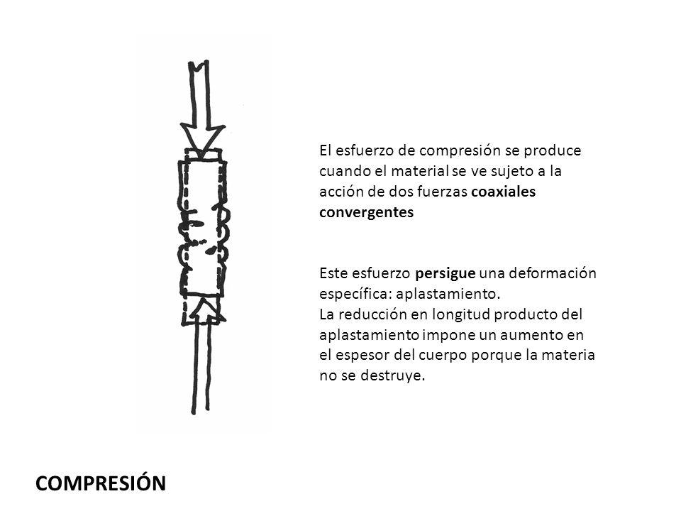 COMPRESIÓN El esfuerzo de compresión se produce cuando el material se ve sujeto a la acción de dos fuerzas coaxiales convergentes Este esfuerzo persig