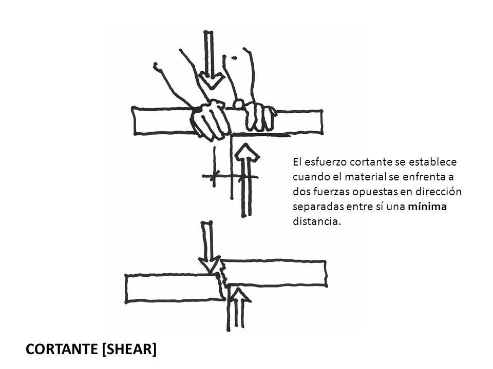 El esfuerzo cortante se establece cuando el material se enfrenta a dos fuerzas opuestas en dirección separadas entre sí una mínima distancia. CORTANTE