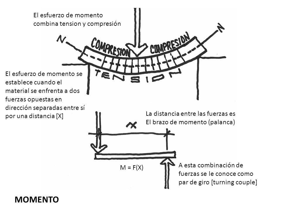 MOMENTO El esfuerzo de momento se establece cuando el material se enfrenta a dos fuerzas opuestas en dirección separadas entre sí por una distancia [X
