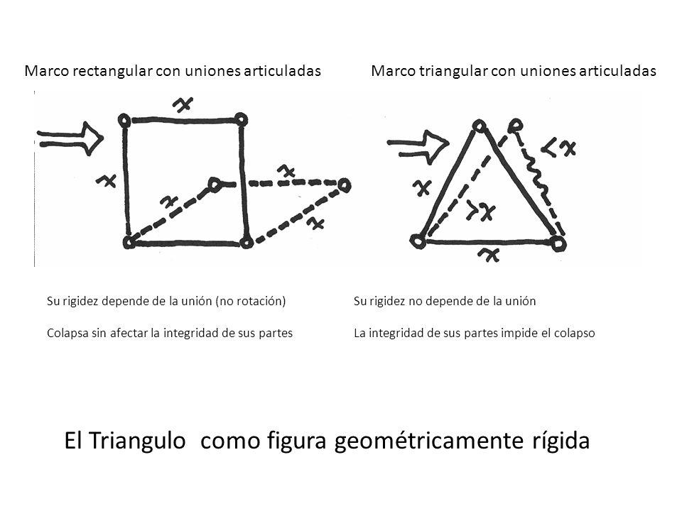 Su rigidez depende de la unión (no rotación) Colapsa sin afectar la integridad de sus partes Marco rectangular con uniones articuladasMarco triangular