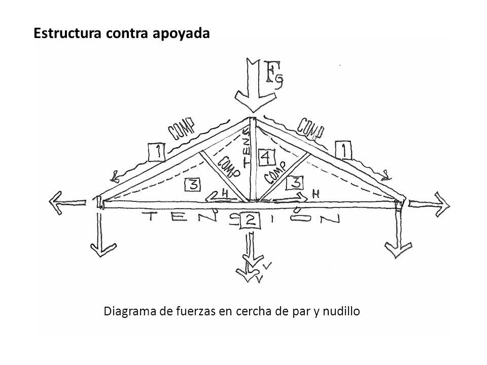 Diagrama de fuerzas en cercha de par y nudillo Estructura contra apoyada