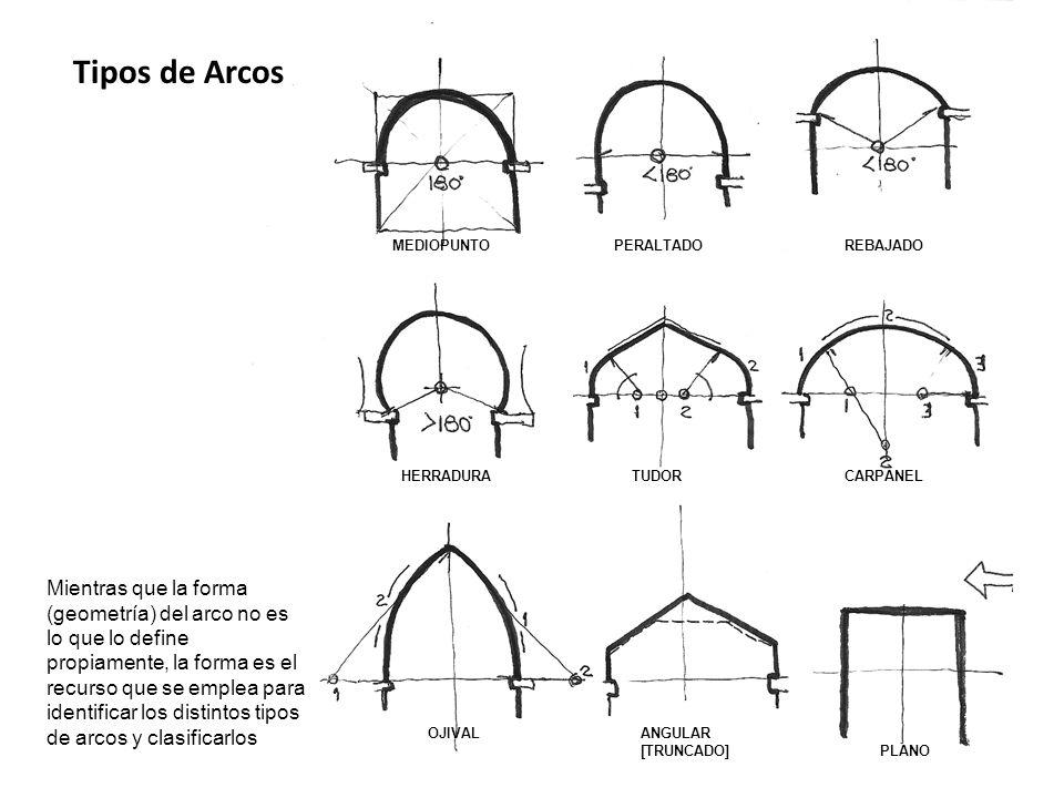 MEDIOPUNTOPERALTADOREBAJADO HERRADURATUDORCARPANEL OJIVALANGULAR [TRUNCADO] PLANO Tipos de Arcos Mientras que la forma (geometría) del arco no es lo q