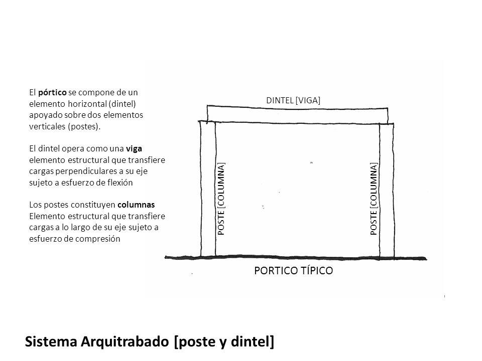 Sistema Arquitrabado [poste y dintel] El pórtico se compone de un elemento horizontal (dintel) apoyado sobre dos elementos verticales (postes). El din
