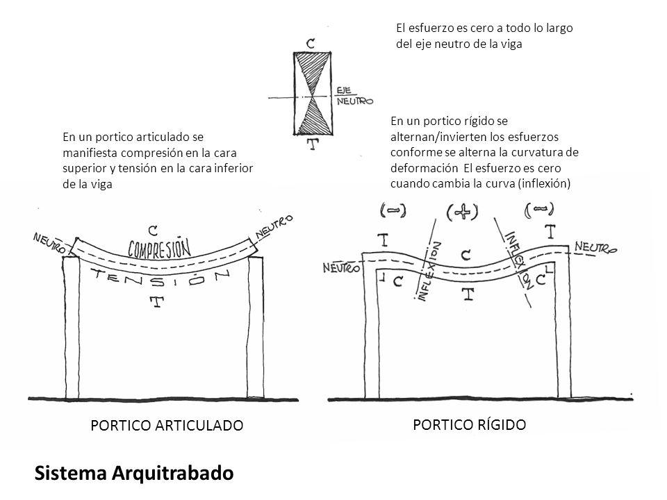 Sistema Arquitrabado PORTICO ARTICULADO PORTICO RÍGIDO En un portico articulado se manifiesta compresión en la cara superior y tensión en la cara infe