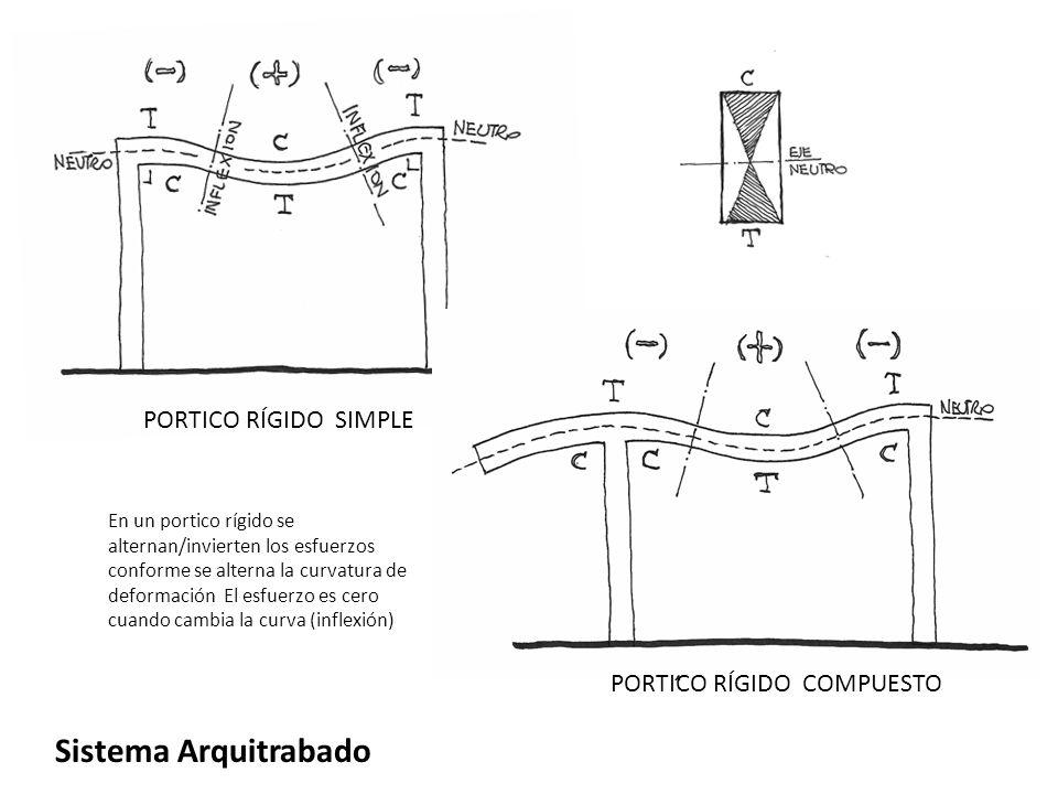 PORTICO RÍGIDO SIMPLE Sistema Arquitrabado PORTICO RÍGIDO COMPUESTO En un portico rígido se alternan/invierten los esfuerzos conforme se alterna la cu