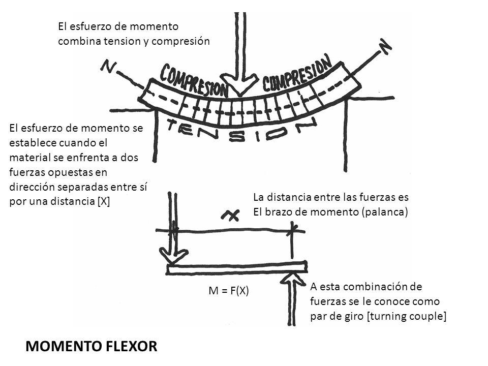 MOMENTO FLEXOR El esfuerzo de momento se establece cuando el material se enfrenta a dos fuerzas opuestas en dirección separadas entre sí por una dista