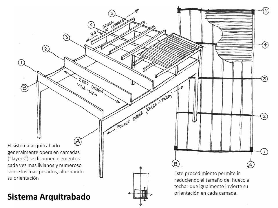 Sistema Arquitrabado El sistema arquitrabado generalmente opera en camadas (layers) se disponen elementos cada vez mas livianos y numeroso sobre los m