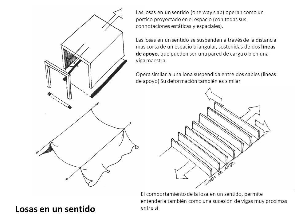 Losas en un sentido Las losas en un sentido (one way slab) operan como un portico proyectado en el espacio (con todas sus connotaciones estáticas y es