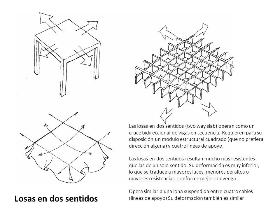 Losas en dos sentidos Las losas en dos sentidos (two way slab) operan como un cruce bidireccional de vigas en secuencia. Requieren para su disposición