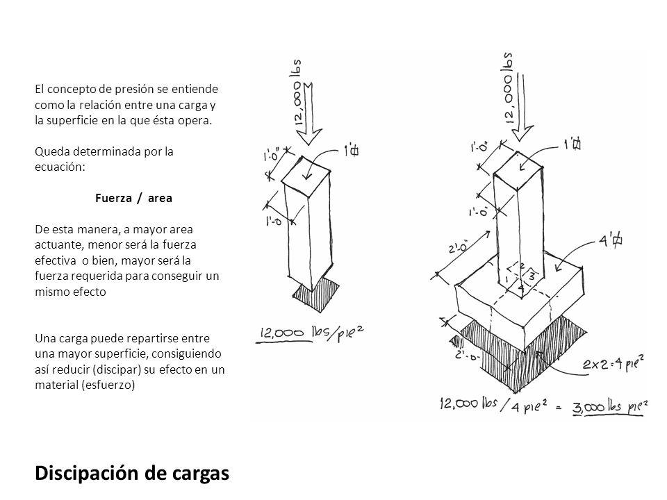Discipación de cargas El concepto de presión se entiende como la relación entre una carga y la superficie en la que ésta opera. Queda determinada por