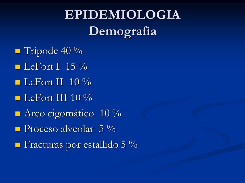 EPIDEMIOLOGIA Demografía Tripode 40 % Tripode 40 % LeFort I 15 % LeFort I 15 % LeFort II 10 % LeFort II 10 % LeFort III 10 % LeFort III 10 % Arco cigo