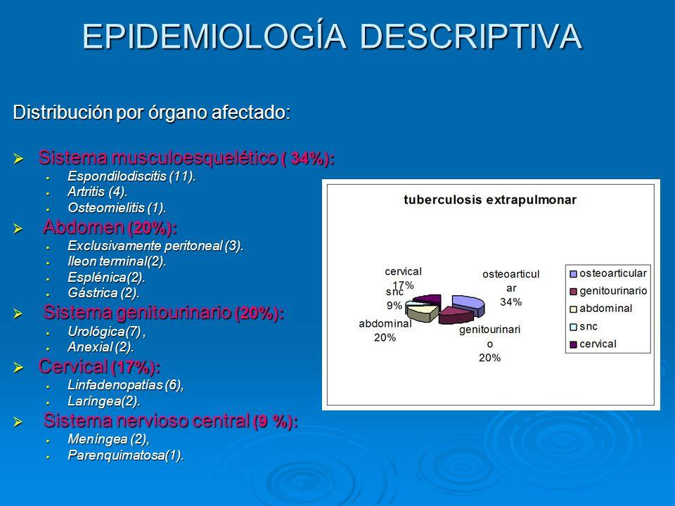 EPIDEMIOLOGÍA DESCRIPTIVA Distribución por órgano afectado: Sistema musculoesquelético ( 34%): Sistema musculoesquelético ( 34%): Espondilodiscitis (1
