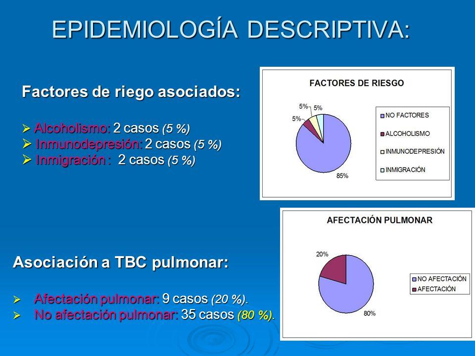 EPIDEMIOLOGÍA DESCRIPTIVA: Asociación a TBC pulmonar: Afectación pulmonar: 9 casos (20 %). Afectación pulmonar: 9 casos (20 %). No afectación pulmonar