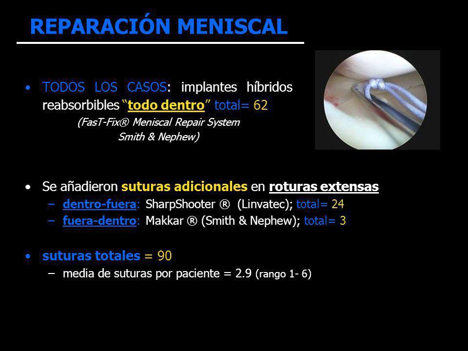 REPARACIÓN MENISCAL TODOS LOS CASOS: implantes híbridos reabsorbibles todo dentro total= 62 (FasT-Fix® Meniscal Repair System Smith & Nephew) Se añadieron suturas adicionales en roturas extensas –dentro-fuera: SharpShooter ® (Linvatec); total= 24 –fuera-dentro: Makkar ® (Smith & Nephew); total= 3 suturas totales = 90 –media de suturas por paciente = 2.9 (rango 1- 6)