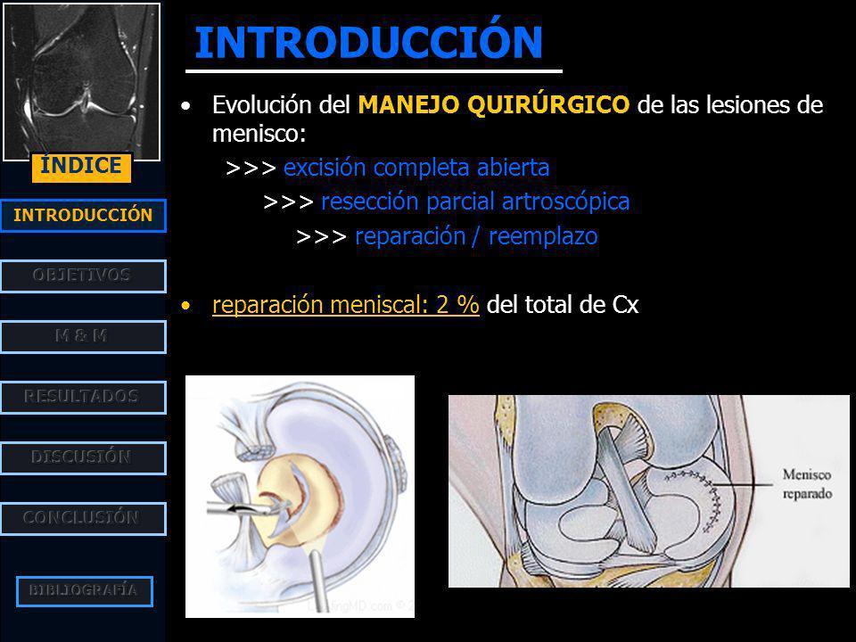 INTRODUCCIÓN ÍNDICE Evolución del MANEJO QUIRÚRGICO de las lesiones de menisco: >>> excisión completa abierta >>> resección parcial artroscópica >>> reparación / reemplazo reparación meniscal: 2 % del total de Cx