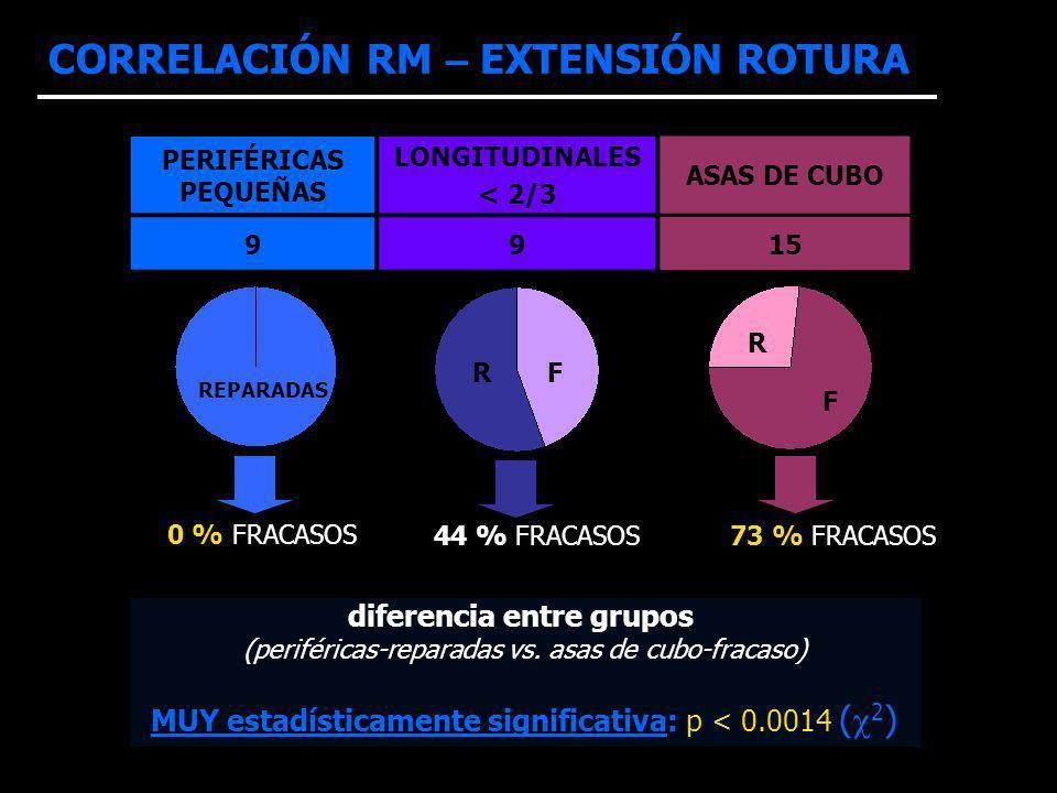 CORRELACIÓN RM – EXTENSIÓN ROTURA PERIFÉRICAS PEQUEÑAS LONGITUDINALES < 2/3 ASAS DE CUBO 9915 REPARADAS 0 % FRACASOS 44 % FRACASOS73 % FRACASOS R F R F diferencia entre grupos (periféricas-reparadas vs.