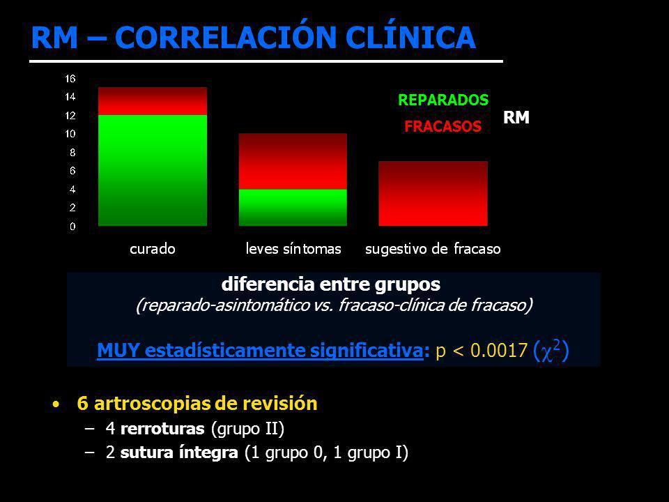 RM – CORRELACIÓN CLÍNICA diferencia entre grupos (reparado-asintomático vs. fracaso-clínica de fracaso) MUY estadísticamente significativa: p < 0.0017