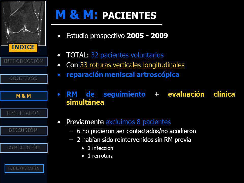 M & M: PACIENTES Estudio prospectivo 2005 - 2009 TOTAL: 32 pacientes voluntarios Con 33 roturas verticales longitudinales reparación meniscal artroscópica RM de seguimiento + evaluación clínica simultánea Previamente excluimos 8 pacientes –6 no pudieron ser contactados/no acudieron –2 habían sido reintervenidos sin RM previa 1 infección 1 rerrotura M & M ÍNDICE