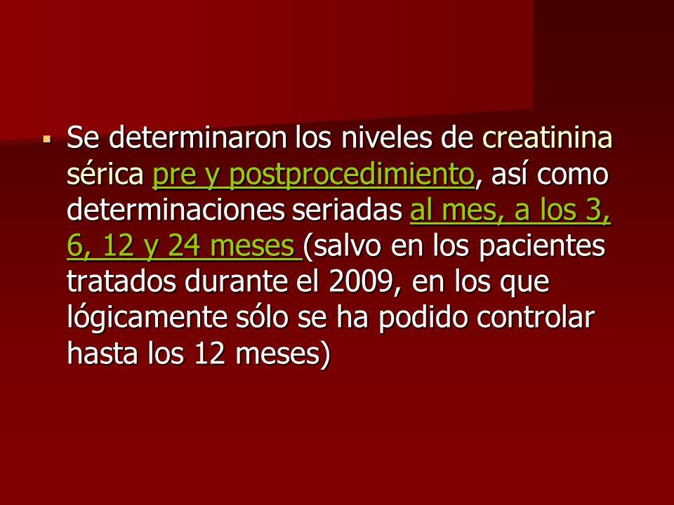 Se determinaron los niveles de creatinina sérica pre y postprocedimiento, así como determinaciones seriadas al mes, a los 3, 6, 12 y 24 meses (salvo e
