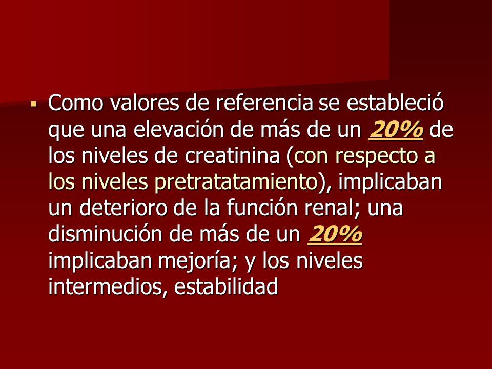 Como valores de referencia se estableció que una elevación de más de un 20% de los niveles de creatinina (con respecto a los niveles pretratatamiento)