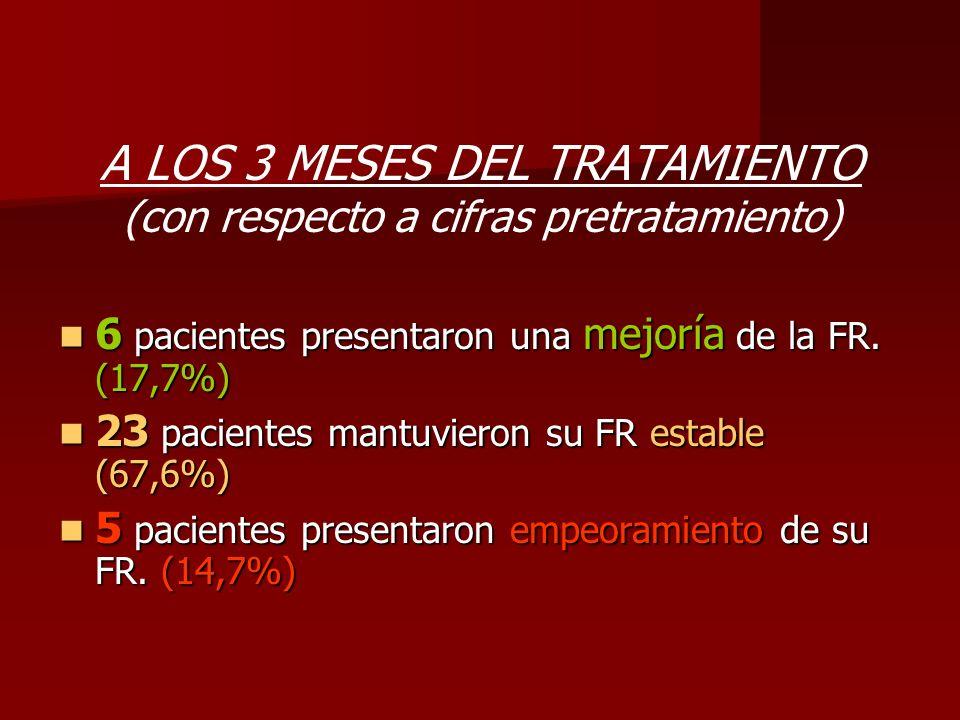 A LOS 3 MESES DEL TRATAMIENTO (con respecto a cifras pretratamiento) 6 pacientes presentaron una mejoría de la FR. (17,7%) 6 pacientes presentaron una