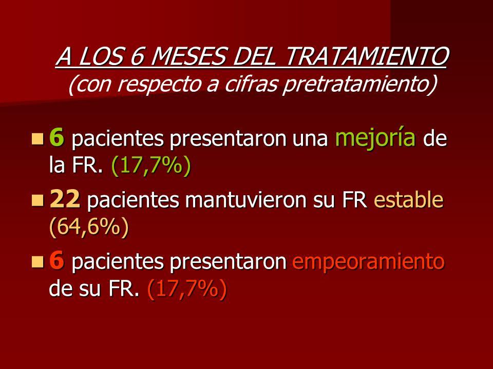 A LOS 6 MESES DEL TRATAMIENTO A LOS 6 MESES DEL TRATAMIENTO (con respecto a cifras pretratamiento) 6 pacientes presentaron una mejoría de la FR. (17,7