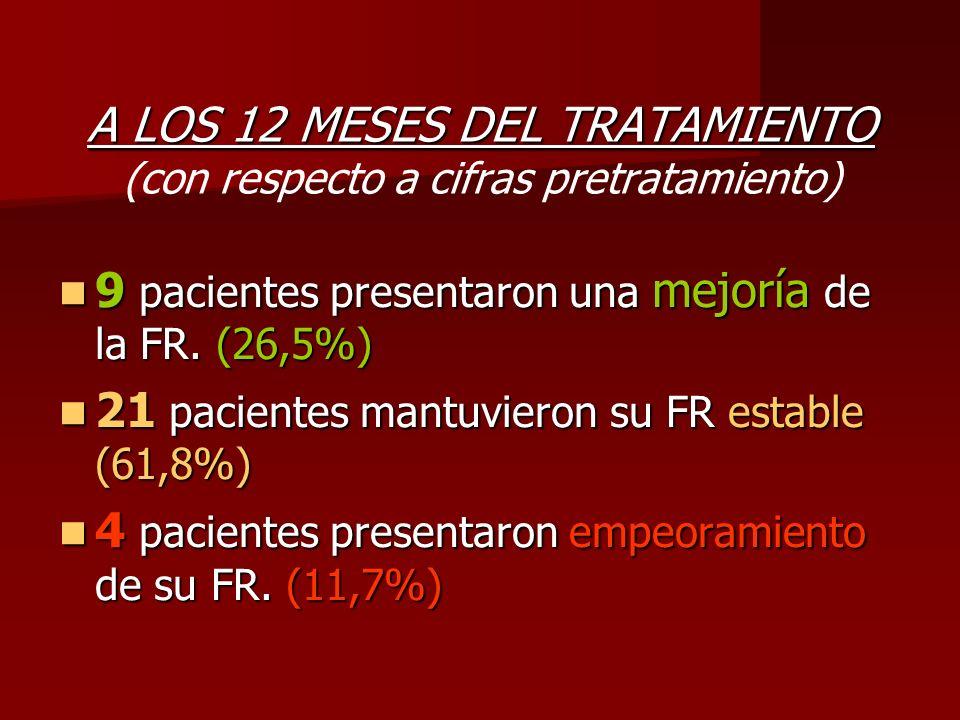 A LOS 12 MESES DEL TRATAMIENTO A LOS 12 MESES DEL TRATAMIENTO (con respecto a cifras pretratamiento) 9 pacientes presentaron una mejoría de la FR. (26