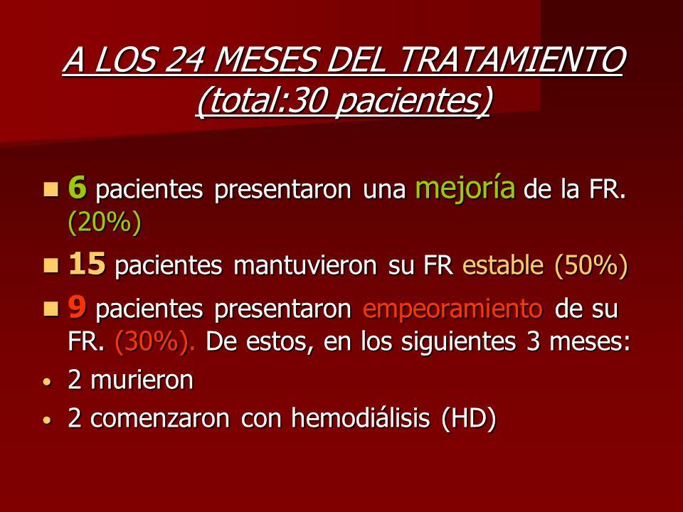 A LOS 24 MESES DEL TRATAMIENTO (total:30 pacientes) 6 pacientes presentaron una mejoría de la FR. (20%) 6 pacientes presentaron una mejoría de la FR.