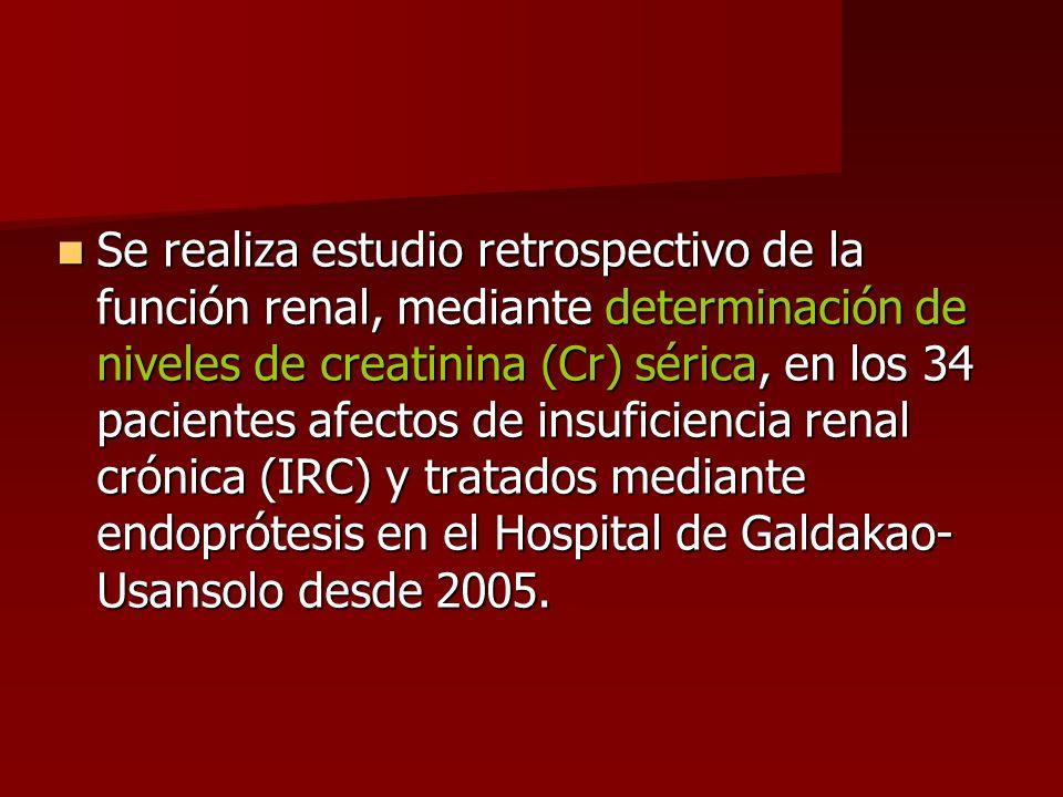 Pacientes con insuficiencia renal crónica (IRC) (creatinina sérica >1,1 mg/dl en mujeres o >1,3 mg/dl en hombres) Pacientes con insuficiencia renal crónica (IRC) (creatinina sérica >1,1 mg/dl en mujeres o >1,3 mg/dl en hombres) IRC: IRC: Leve (1,1-1,3 hasta 2 mg/dl) Leve (1,1-1,3 hasta 2 mg/dl) Moderada (2-4 mg/dl) Moderada (2-4 mg/dl) Grave (>4 mg/dl) Grave (>4 mg/dl) CRITERIOS DE INCLUSIÓN EN EL ESTUDIO