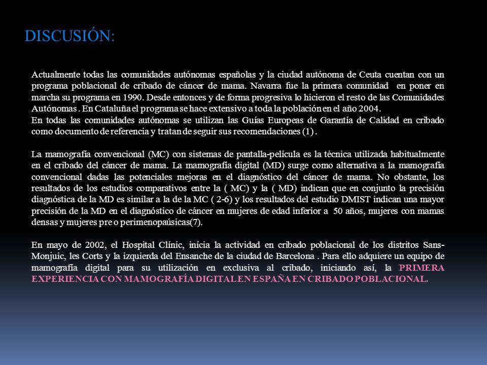 DISCUSIÓN: Actualmente todas las comunidades autónomas españolas y la ciudad autónoma de Ceuta cuentan con un programa poblacional de cribado de cáncer de mama.