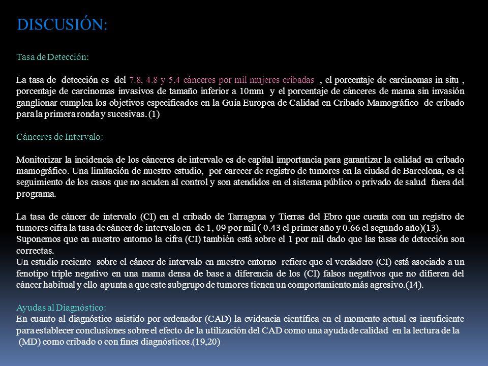 DISCUSIÓN: Tasa de Detección: La tasa de detección es del 7.8, 4.8 y 5,4 cánceres por mil mujeres cribadas, el porcentaje de carcinomas in situ, porcentaje de carcinomas invasivos de tamaño inferior a 10mm y el porcentaje de cánceres de mama sin invasión ganglionar cumplen los objetivos especificados en la Guía Europea de Calidad en Cribado Mamográfico de cribado para la primera ronda y sucesivas.