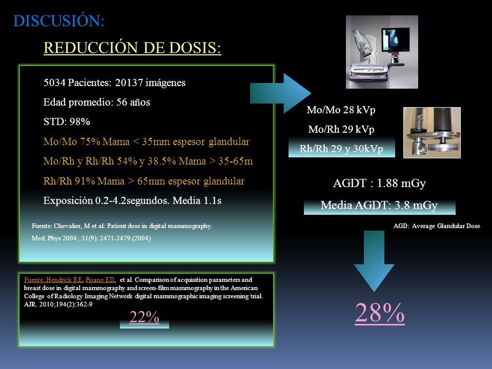 REDUCCIÓN DE DOSIS: Fuente: Chevalier, M et al: Patient dose in digital mammography.