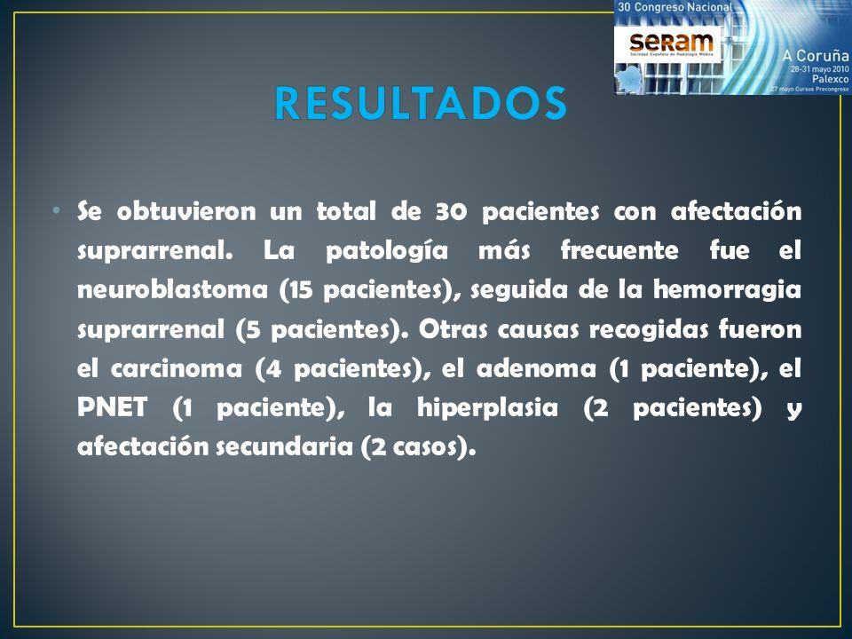 Se obtuvieron un total de 30 pacientes con afectación suprarrenal. La patología más frecuente fue el neuroblastoma (15 pacientes), seguida de la hemor