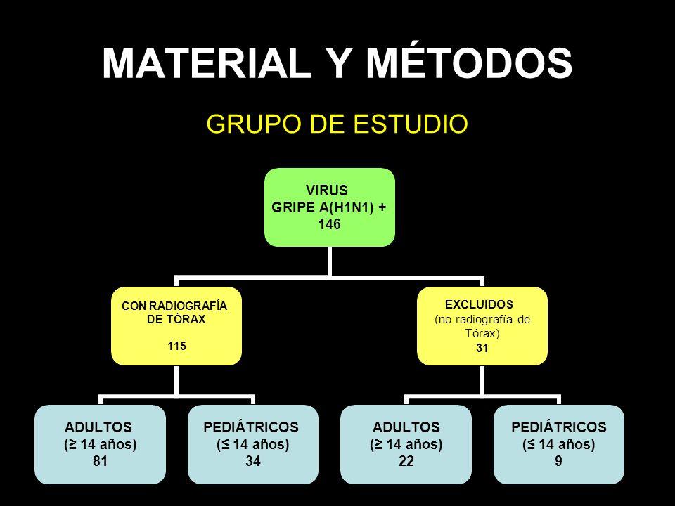 MATERIAL Y MÉTODOS GRUPO DE ESTUDIO VIRUS GRIPE A(H1N1) + 146 CON RADIOGRAFÍA DE TÓRAX 115 ADULTOS ( 14 años) 81 PEDIÁTRICOS ( 14 años) 34 EXCLUIDOS (