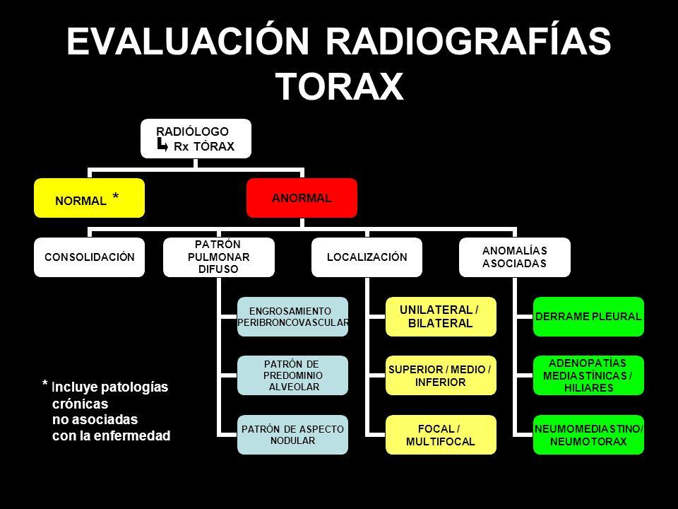 EVALUACIÓN RADIOGRAFÍAS TORAX * Incluye patologías crónicas no asociadas con la enfermedad