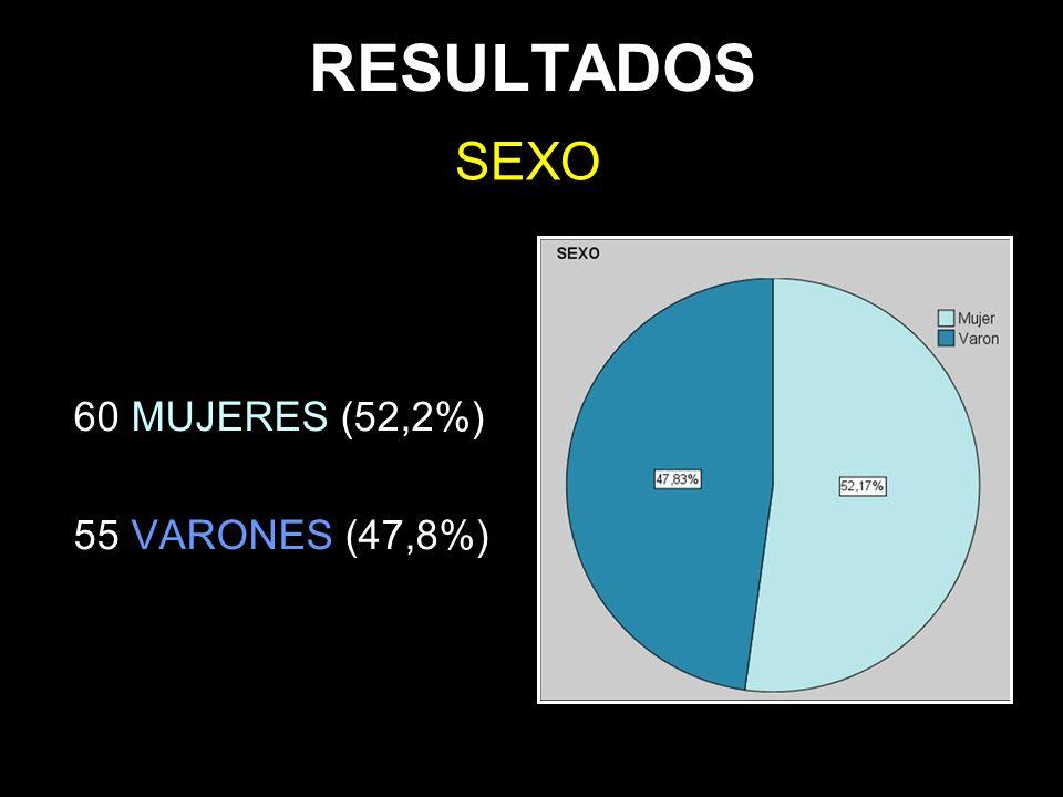 RESULTADOS 60 MUJERES (52,2%) 55 VARONES (47,8%) SEXO