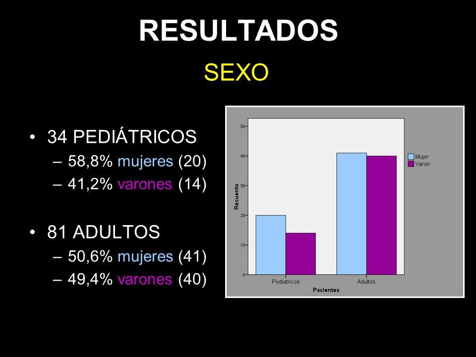 RESULTADOS 34 PEDIÁTRICOS –58,8% mujeres (20) –41,2% varones (14) 81 ADULTOS –50,6% mujeres (41) –49,4% varones (40) SEXO