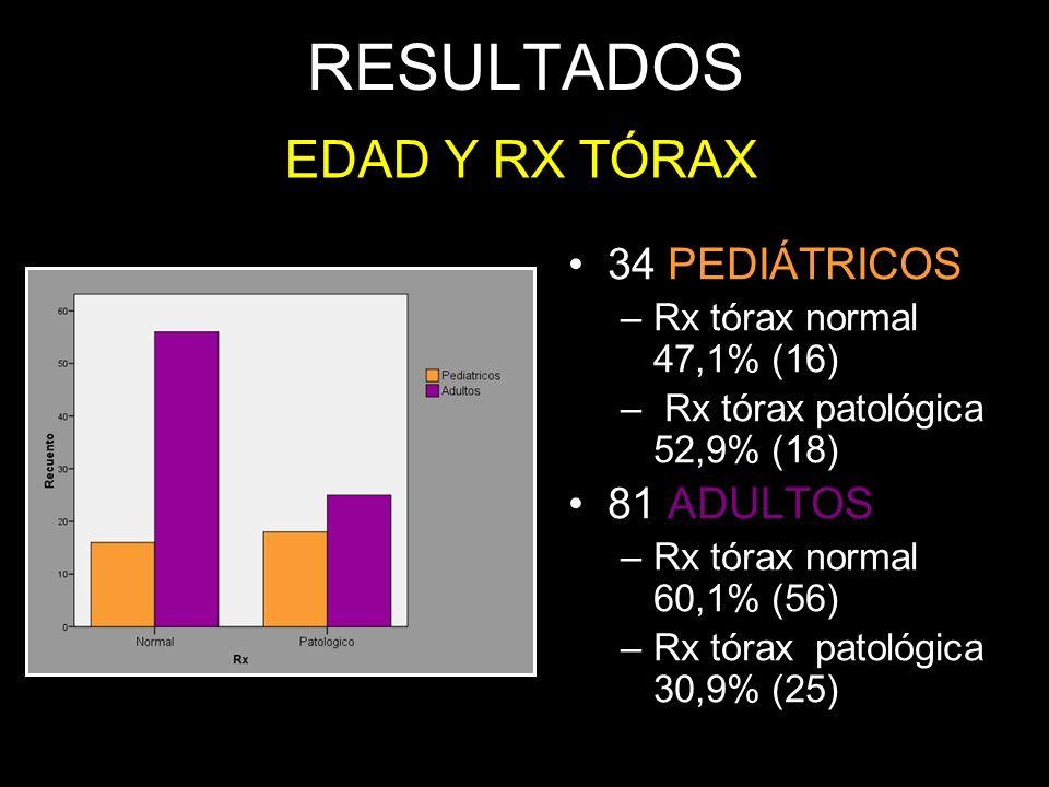 RESULTADOS 34 PEDIÁTRICOS –Rx tórax normal 47,1% (16) – Rx tórax patológica 52,9% (18) 81 ADULTOS –Rx tórax normal 60,1% (56) –Rx tórax patológica 30,
