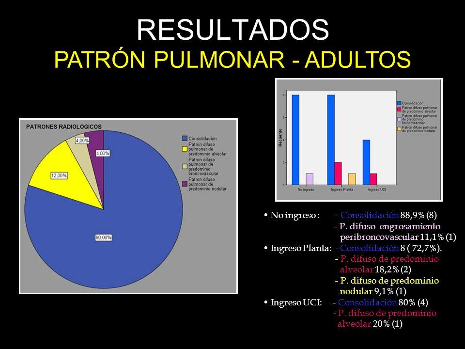 RESULTADOS PATRÓN PULMONAR - ADULTOS No ingreso : - Consolidación 88,9% (8) - P. difuso engrosamiento peribroncovascular 11,1% (1) Ingreso Planta: - C