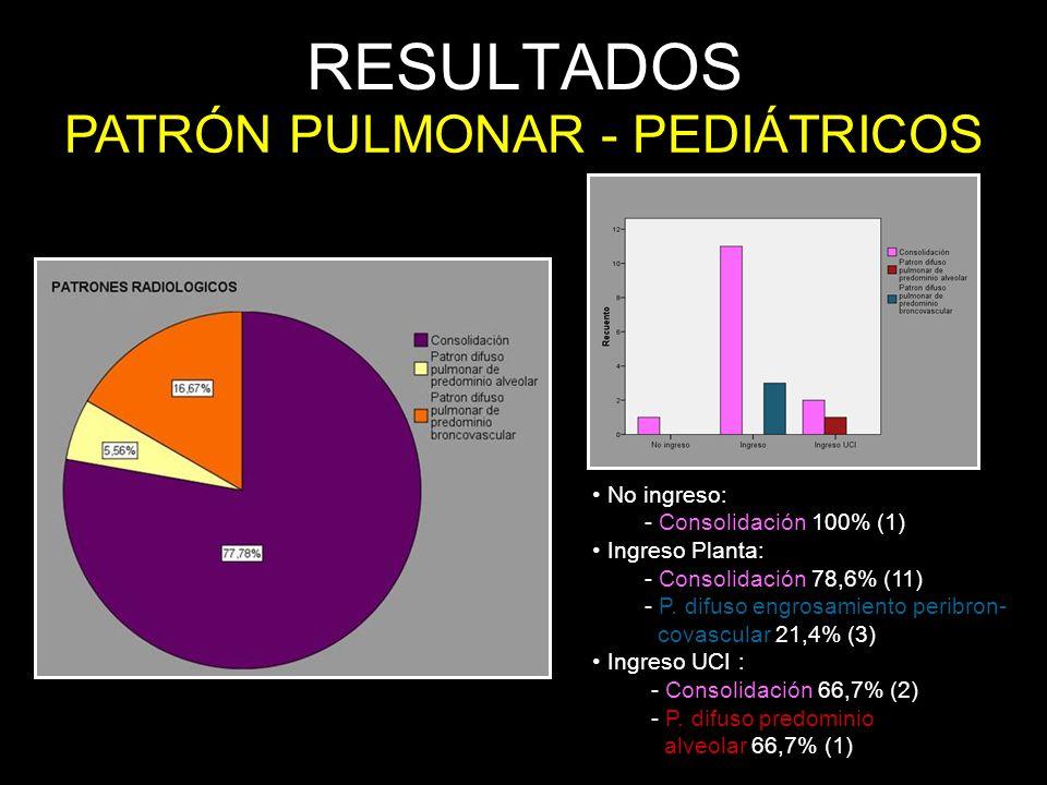 RESULTADOS PATRÓN PULMONAR - PEDIÁTRICOS No ingreso: - Consolidación 100% (1) Ingreso Planta: - Consolidación 78,6% (11) - P. difuso engrosamiento per