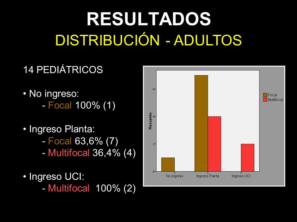 RESULTADOS DISTRIBUCIÓN - ADULTOS 14 PEDIÁTRICOS No ingreso: - Focal 100% (1) Ingreso Planta: - Focal 63,6% (7) - Multifocal 36,4% (4) Ingreso UCI: -