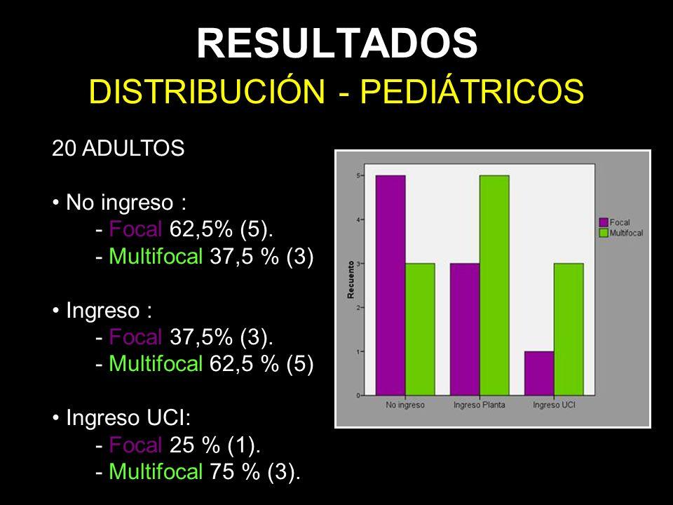 RESULTADOS DISTRIBUCIÓN - PEDIÁTRICOS 20 ADULTOS No ingreso : - Focal 62,5% (5). - Multifocal 37,5 % (3) Ingreso : - Focal 37,5% (3). - Multifocal 62,