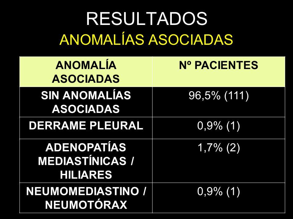 RESULTADOS ANOMALÍAS ASOCIADAS ANOMALÍA ASOCIADAS Nº PACIENTES SIN ANOMALÍAS ASOCIADAS 96,5% (111) DERRAME PLEURAL0,9% (1) ADENOPATÍAS MEDIASTÍNICAS /