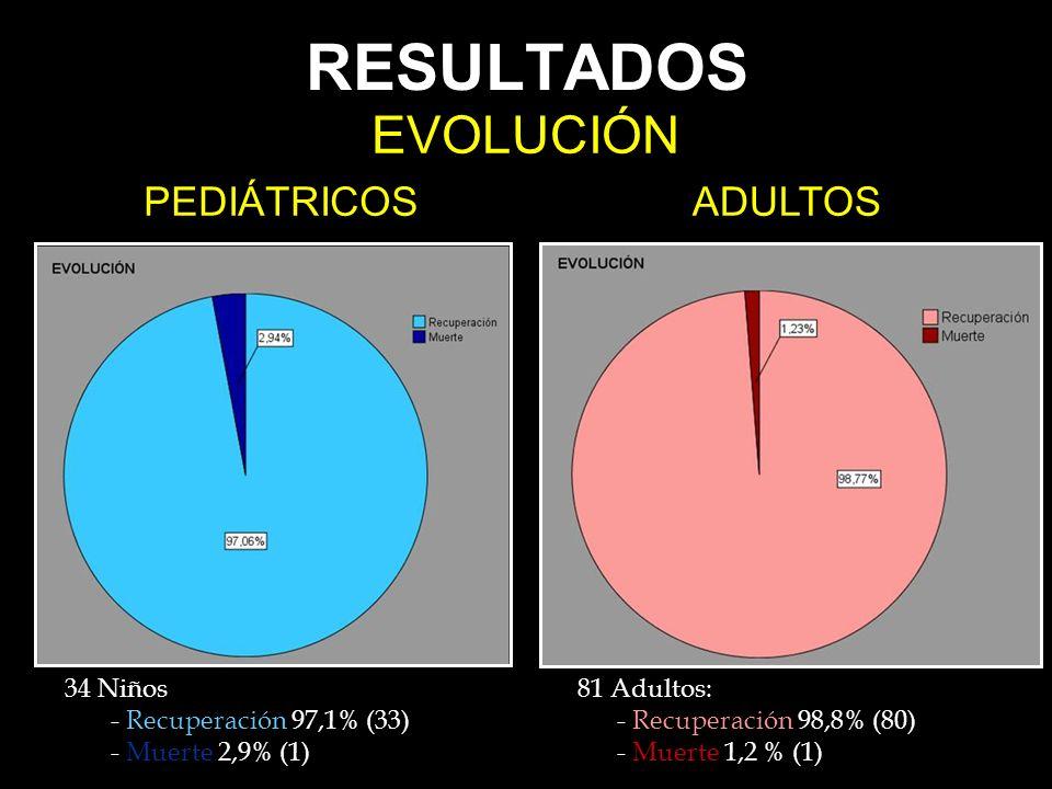 RESULTADOS EVOLUCIÓN PEDIÁTRICOSADULTOS 81 Adultos: - Recuperación 98,8% (80) - Muerte 1,2 % (1) 34 Niños - Recuperación 97,1% (33) - Muerte 2,9% (1)