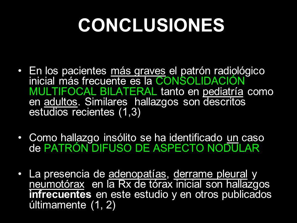 CONCLUSIONES En los pacientes más graves el patrón radiológico inicial más frecuente es la CONSOLIDACIÓN MULTIFOCAL BILATERAL tanto en pediatría como